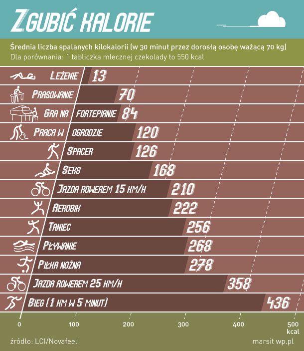 Zgubić kalorie - Infografika - WP.Pl