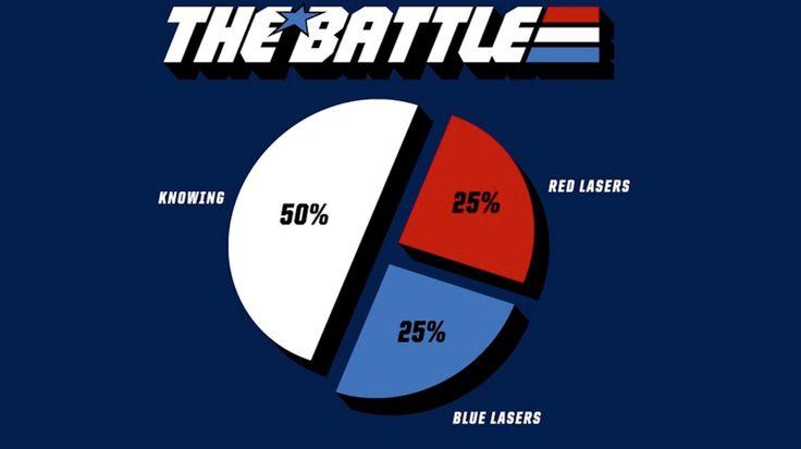 g.i. joe pie chart.: Gi Joe, Real American, American Heroes, Comic Books, Yo Joe, Gi Joe, Pies Charts, Half, T Shirts