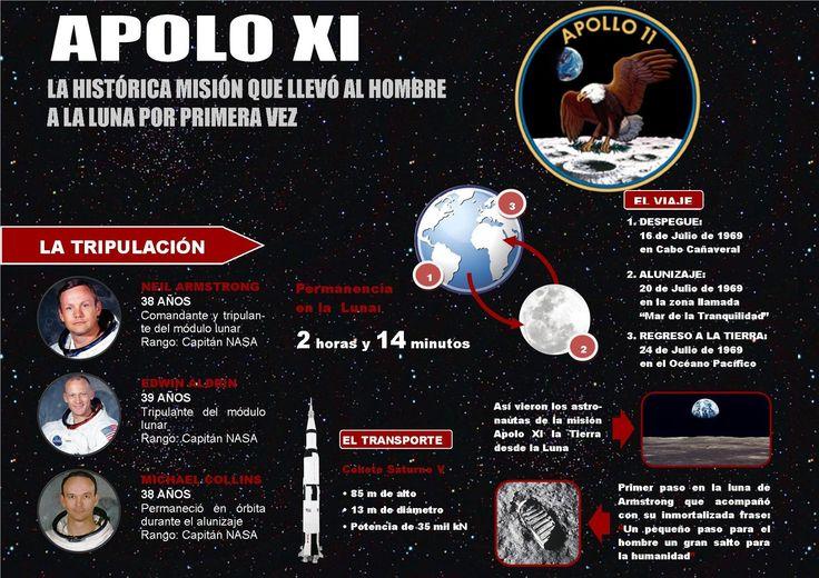 Apolo XI (Infogramas)
