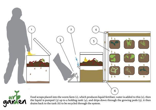 jardin vertical pour PAM et vermicompost... A tester, sans matières plastiques    Vertical veg garden using vermiculture.