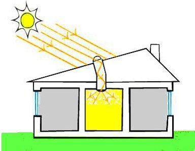 Tubos de Luz Solar Natural para iluminar habitaciones oscuras