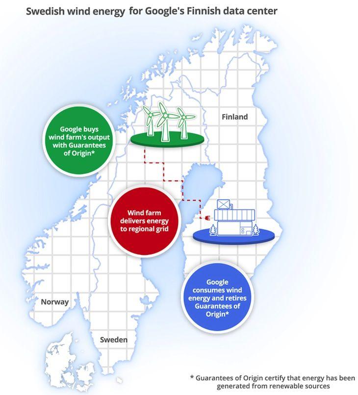 Google Nordic Infographic Google buys 10 years of #renewableenergy to power its Finnish data center with Swedish wind