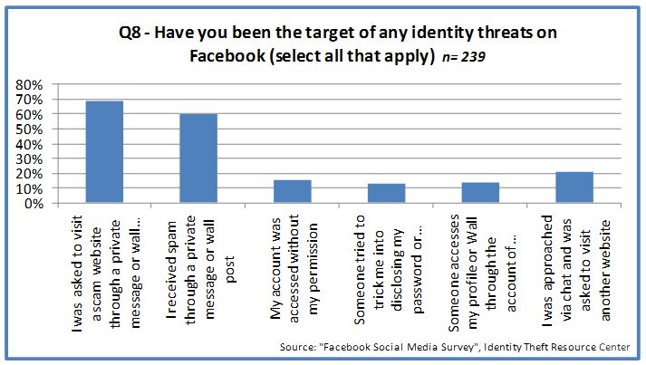 This chart represents social media and the risk of identity theft on Facebook. The main thing noted is that nearly 80% of people have been directly targeted and asked to visit scam websites which could have resulted in identity theft. The scary thing is that those perpetrators had directly messaged them and others, and somehow had found their information to message them in the first place.