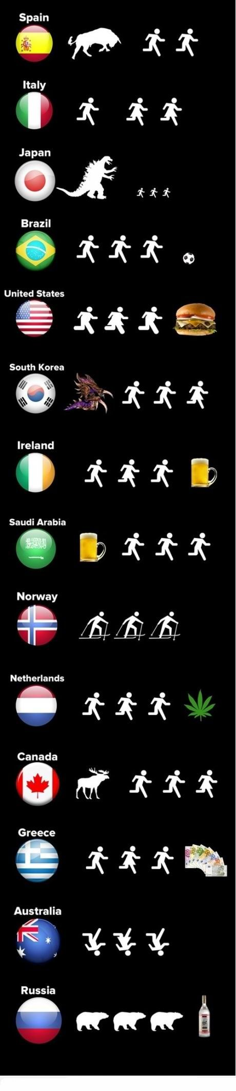 Why people running in different countries? #infographic #Humor (pinned by @Larry Engel Ollarve)