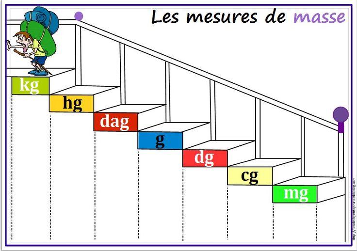 Les 25 meilleures id es de la cat gorie calcul escalier sur pinterest dimen - Calculer les marches d un escalier ...