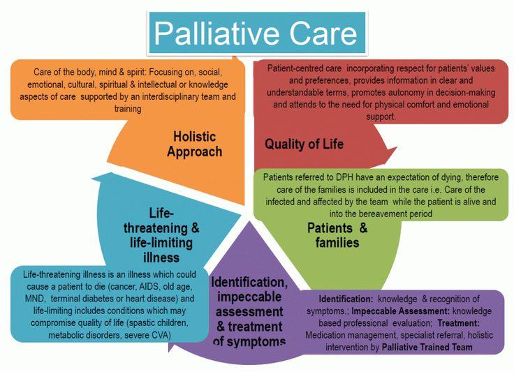 Palliative Care Mito Pinterest