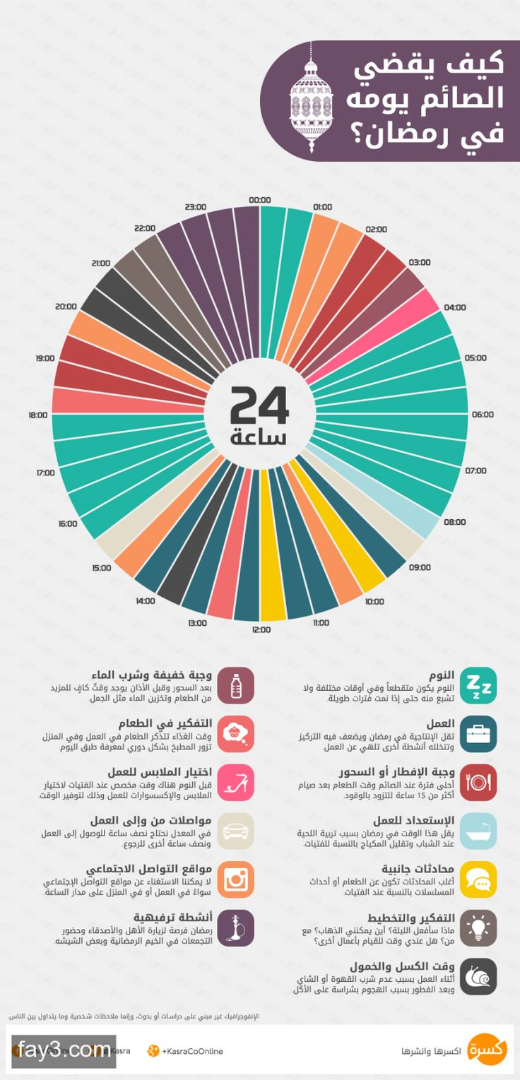 #انفوجرافيك كيف يقضي الصائم يومه في #رمضان ؟