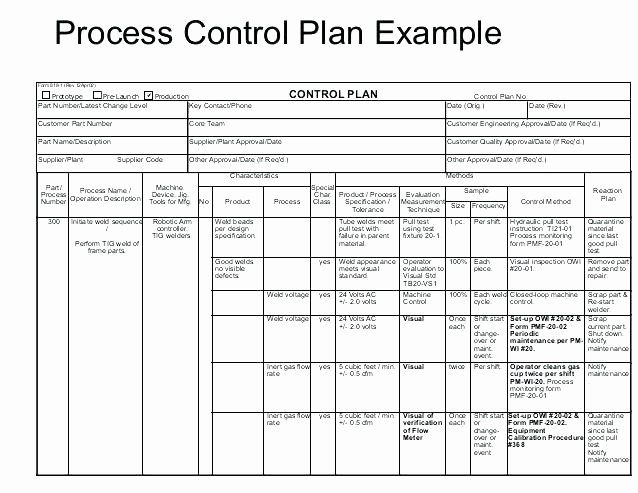 30 Quality Control Plan Template Construction 2020 Marketing