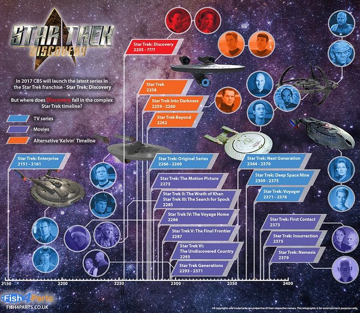 A Star Trek Timeline That Includes Discovery [Pic]
