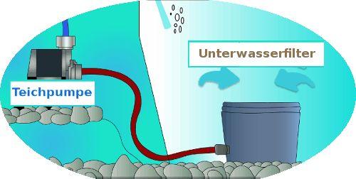 Teichfilter Tests & Vergleich 2015