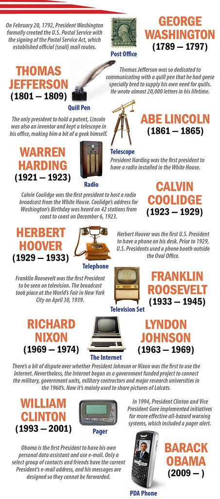 President's & Technology | Infographic