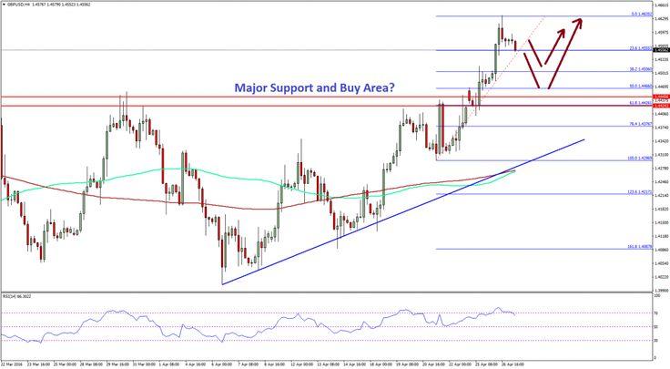 British Pound To Dollar Forecast: GBP/USD Major Breakout - http://www.fxnewscall.com/british-pound-to-dollar-forecast-gbpusd-major-breakout/1939396/