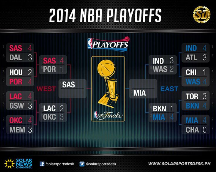 nba finals 2014 highlights youtube