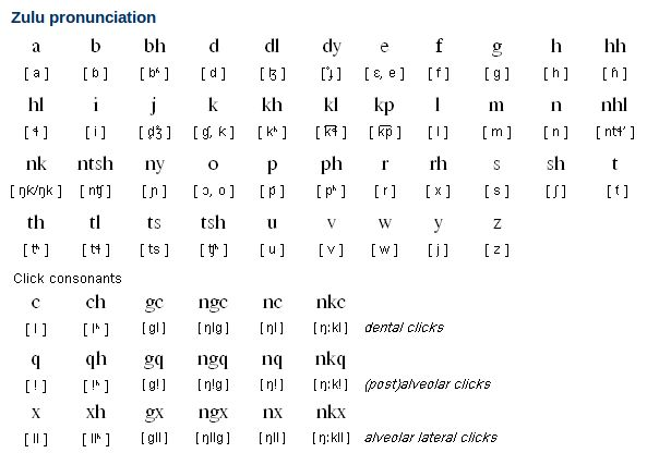 Zulu Alphabet, Pronunciation and Writing System | Free Language