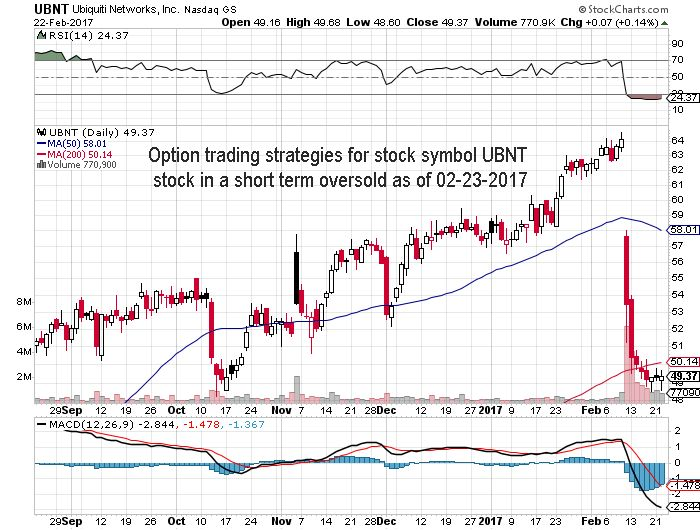 Option trading strategies for stock symbol UBNT, stock in a short term oversold as of 02-23-2017 #daytraders #options #stocks #OptionsTrading #nasdaq