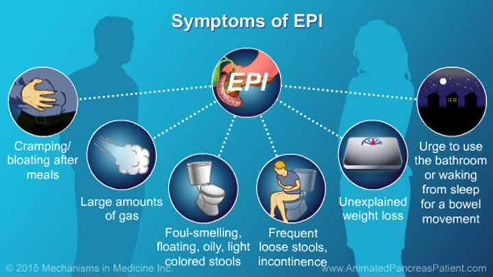 Symptoms of EPI may include:          Cramping or bloating after meals, large amounts of gas, foul-smelling gas or stools, floating stools, and greasy and/or oily, light colored stools, frequent loose stools, and unexplained weight loss.      On occasion, patients may have an urge to go to the bathroom or may need to wake up from sleep to have a bowel movement.    slide show: understanding nutrition and the role and benefits of pert. this slide show describes pancreatic enzyme replacement…