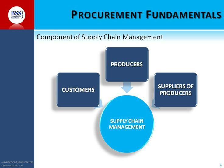 What is supply chain managemen