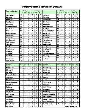 Printables Fantasy Football Worksheets 1000 images about sports math on pinterest fantasy team football 101 2014 statistics for weeks 1 16 of the 2014