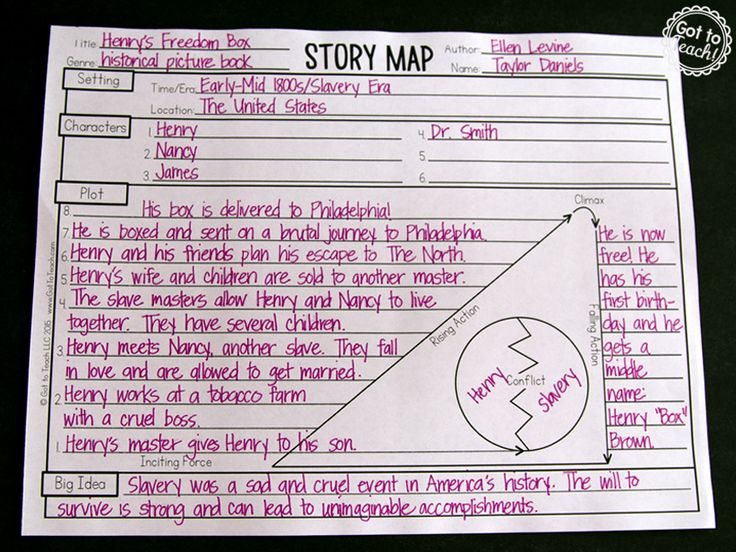 116 best plot images on pinterest teaching ideas beds and reading i am a huge fan of using picture books with upper grade and middle school students ccuart Images