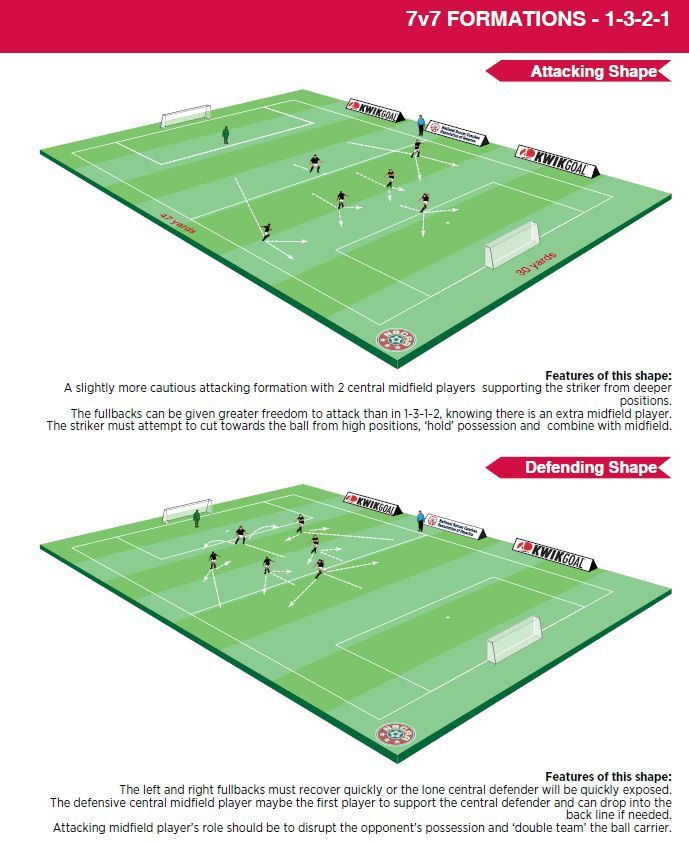 Soccer Lineup Template Free Printable Templates And Sheet Forms For Soccer Coaches Soccer Coaching Soccer Lineup