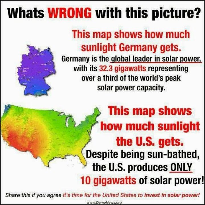 latest fact is germany is now producing 74 gw of solar and wind cause big oil owns most of congress