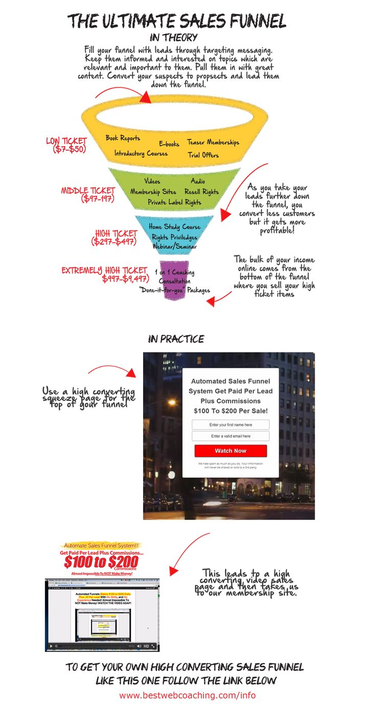 The Ultimate Sales Funnel, a great example of the theory behind a sales funnel including a real life example of a high converting funnel.