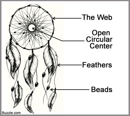 What Are Dream Catchers Extraordinary Dream Catchers Lessons Tes Teach