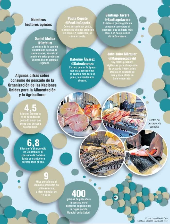 Aunque el pescado no es representativo en la cocina típica de Antioquia, la tradición religiosa promueve su consumo durante los viernes de vigilia.