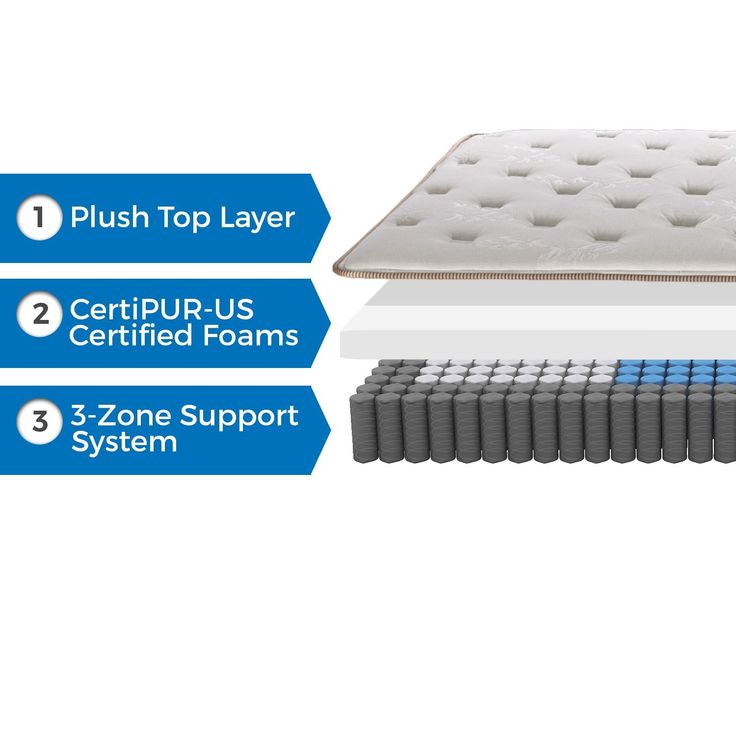 Latest Englander Finale 10 Inch Innerspring Mattress Review - Lovely best mattress reviews In 2019