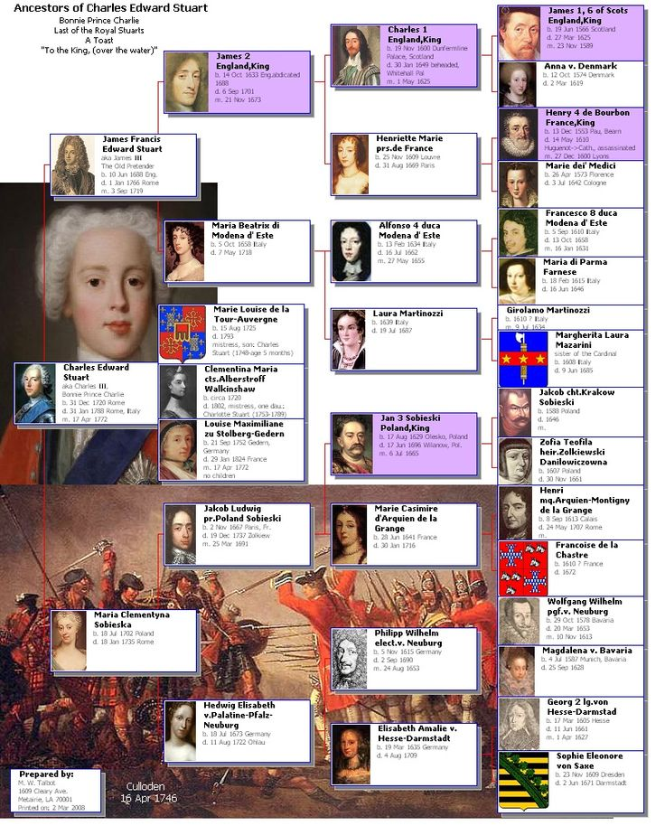 [Great Britain, Scotland] Stewarts. Ancestors of Bonnie Prince Charlie Charles Edward Stewart aka King Charles III The Young Pretender