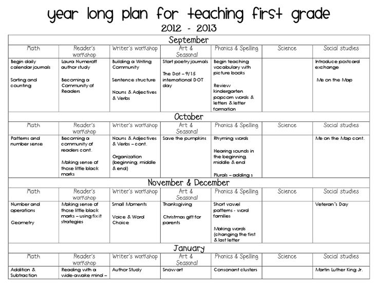 Best Yearly And Long Range Teaching Plans Images On