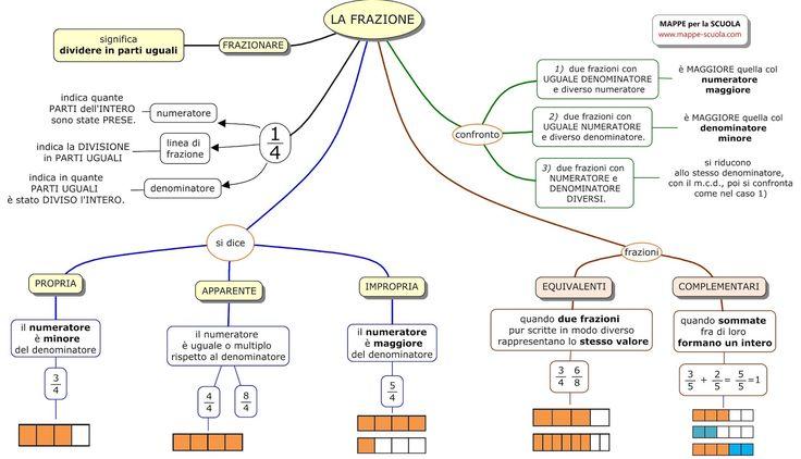 Mappa concettuale sulle FRAZIONI. Frazionare significa dividere in parti uguali. Nella mappa sono descritte le frazioni proprie, improp...