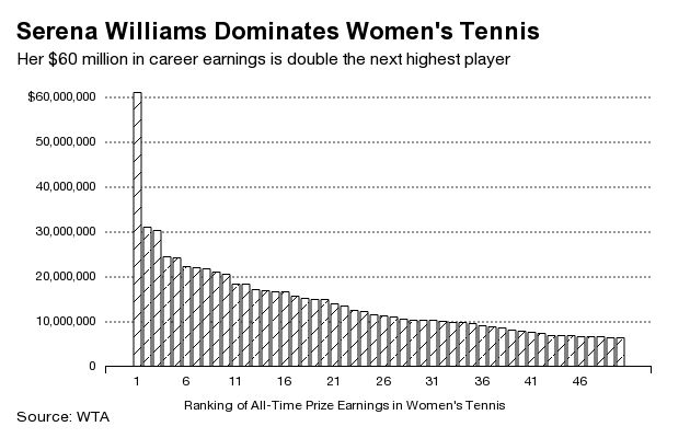 World #1 Serena Williams Tops Charts: Double the prize money of her next two competitors (Maria Sharapova and sis Venus Williams)—who each have earned $30 million in their careers. ♥