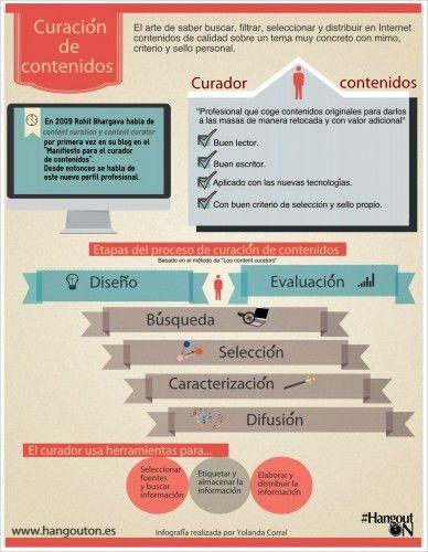 Infografia_curacion_contenidos_#HangoutON_by_Yolanda_Corral_@yocomu_#contentcuration