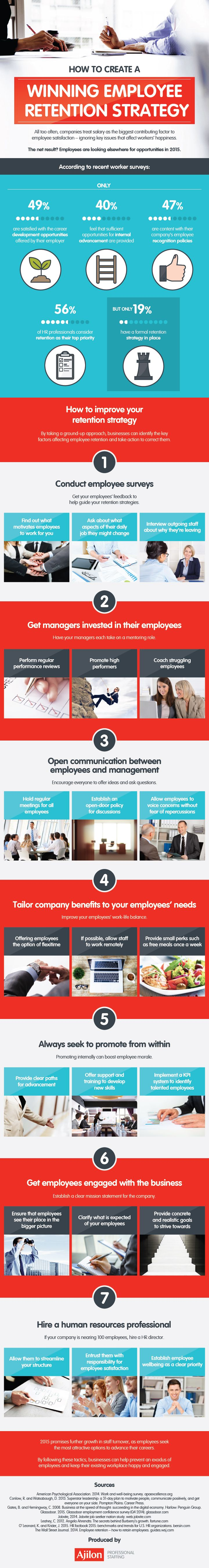 How To Creat A Winning Employee Retention Strategy - Infographic