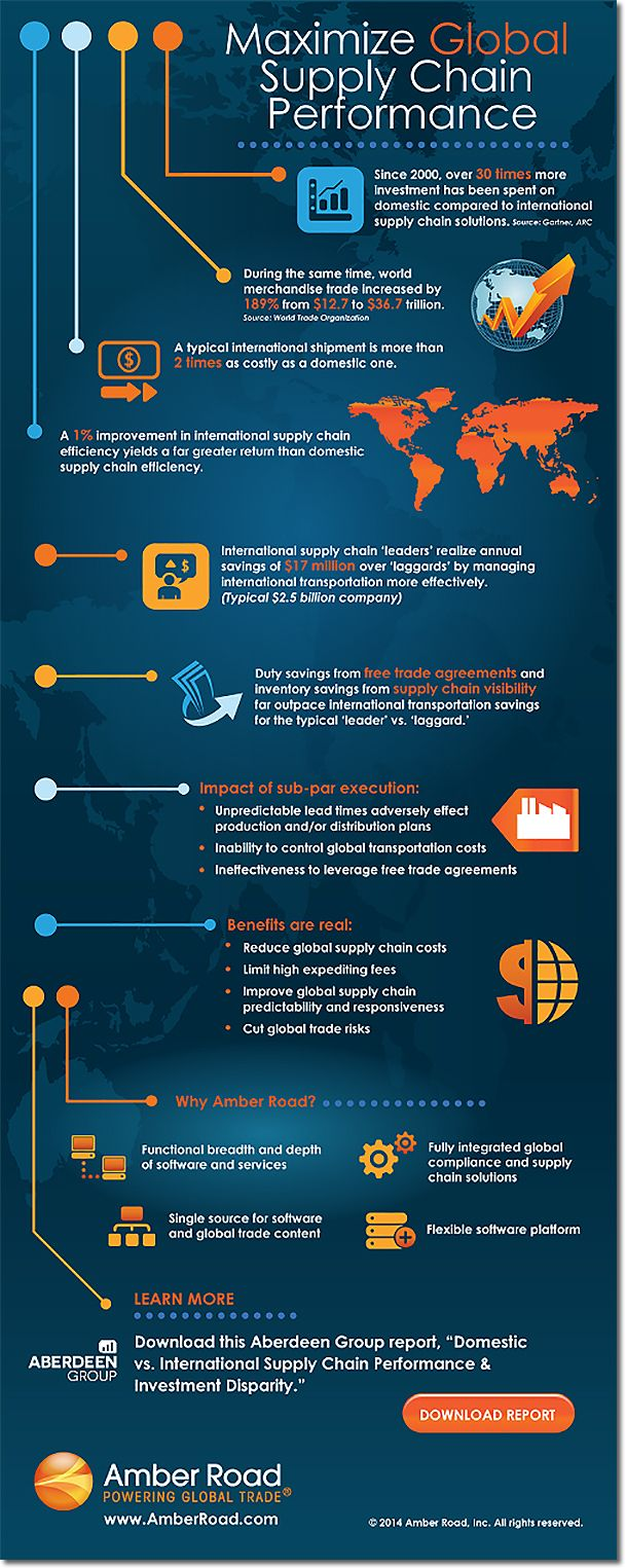 Maximize Global Supply Chain Performance