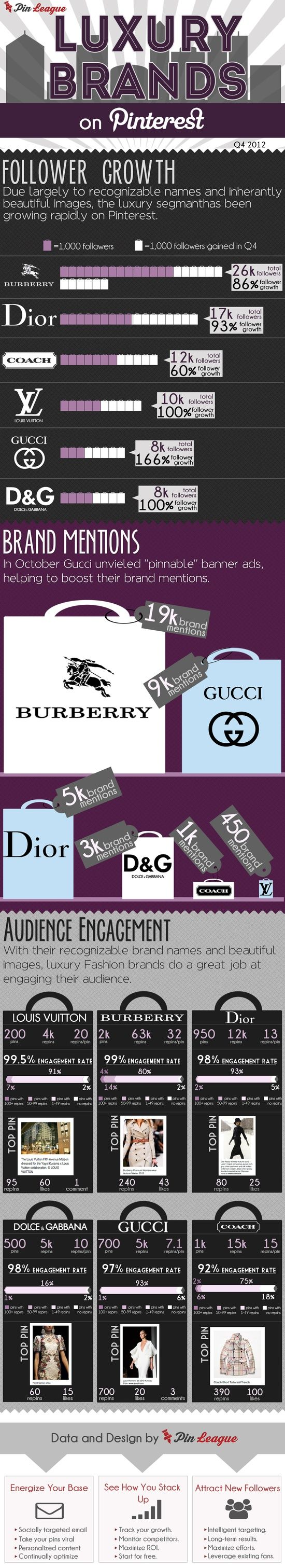 Luxury Brands /  #brands #infographic