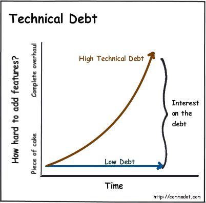 Technical Debt is a fairly common metaphor used in software development.  (Nice write up.) Ward Cunningham first drew the comparison between technical complexity and debt in a 1992 experience repor…