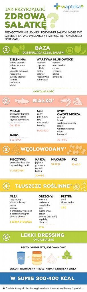 Infografika o zdrowej sałatce