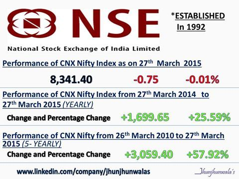 A Poster on the #NationalStockExchange and the performance of its benchmark index: CNX Nifty as on 27th March 2015  Also, Yearly and Five-Yearly Performance of CNX Nifty is included #NSE #IndianStockMarket #India #AsianStockMarket #EquityFlows #InvestingInIndia #JhunjhunwalasFinance #Finance #Equity #Yearly #Daily #FiveYearly  For more informative posts click: www.linkedin.com/company/jhunjhunwalas