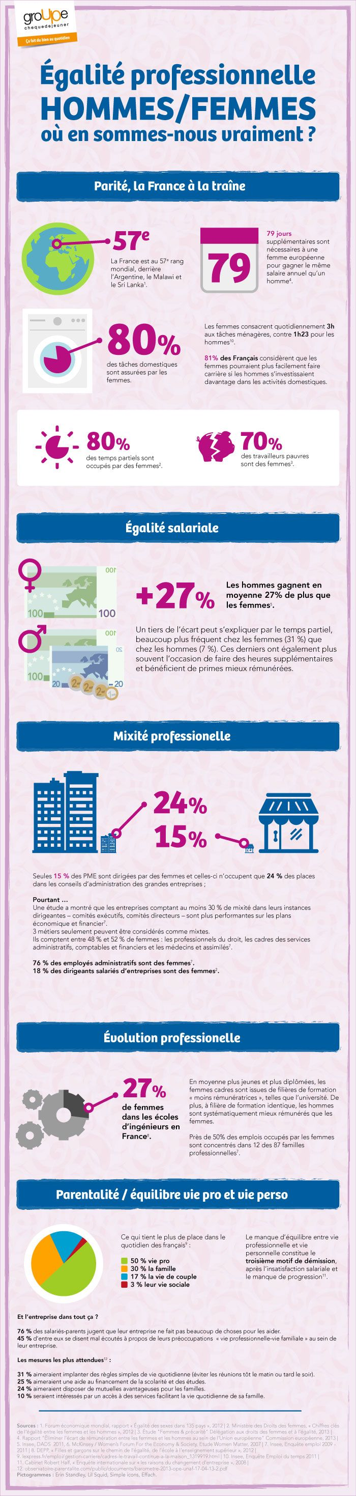 #Égalité professionnelle homme/femme : où en sommes-nous vraiment ? #RH #RSE