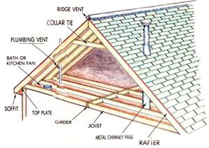 Guide to an attic renovation: how to figure out if your attic is ready for upward mobility, including conducting an inspection, structure, access and space.