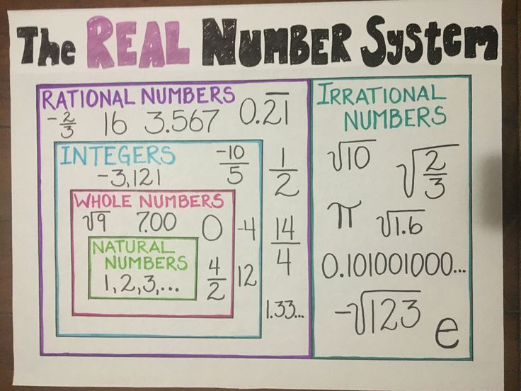 Math Anchor Chart For Elementary Schoolers Learning The Real Number System Great For Visual Learn Math Classroom Decorations Math Anchor Charts Math Classroom