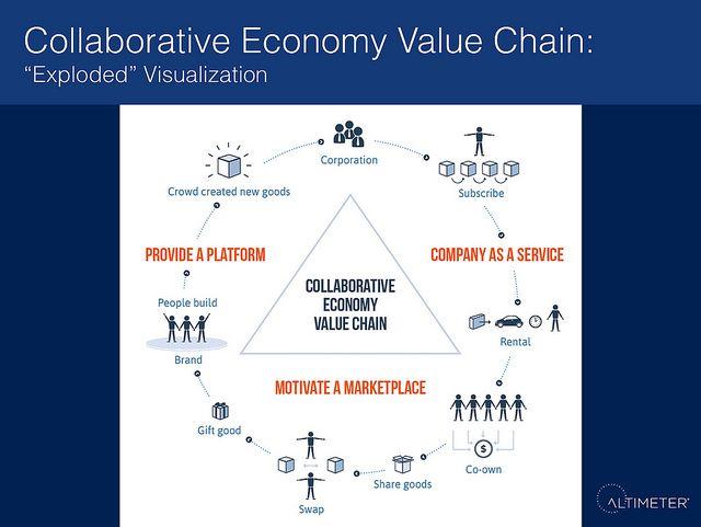 #Collaborative #Economy #Value Chain