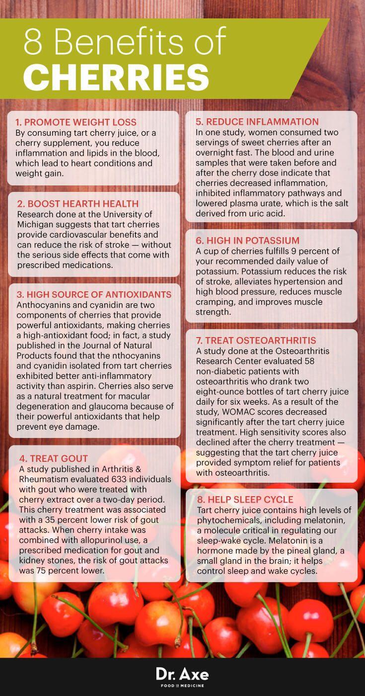Benefits of Cherries: Weight Loss, Gout Healing & Less Inflammation - Dr. Axe