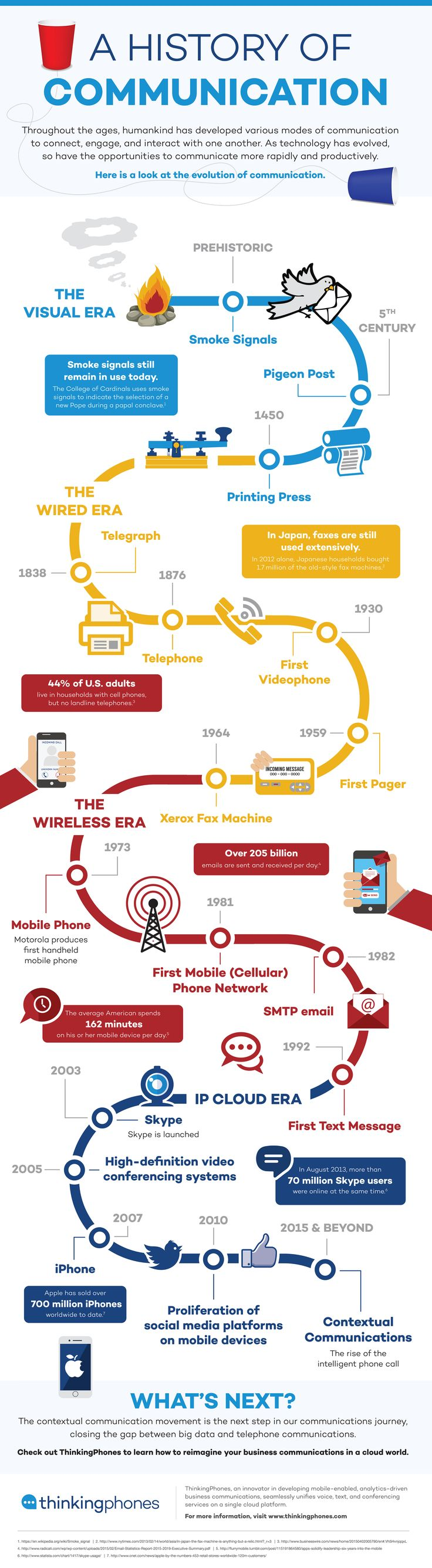 A History of Communication infographic