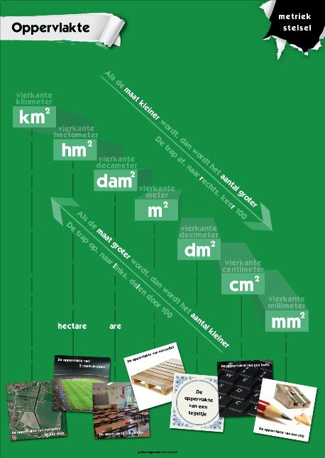 Poster Oppervlakte, inclusief referentie-foto's! Mail naar duim@xiwel.nl om deze digitaal aan te vragen. (ook beschikbaar met lege referentievakjes zodat je met de klas de eigen