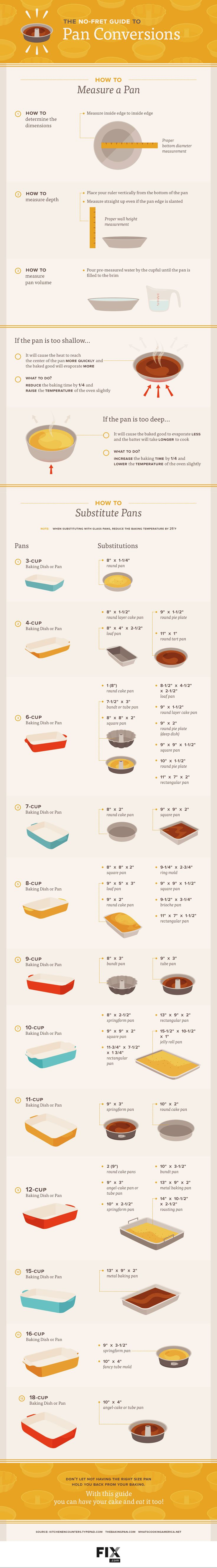 No-Fret Guide to Pan Conversions by fix #Infographic #Cooking #Pan_Conversions