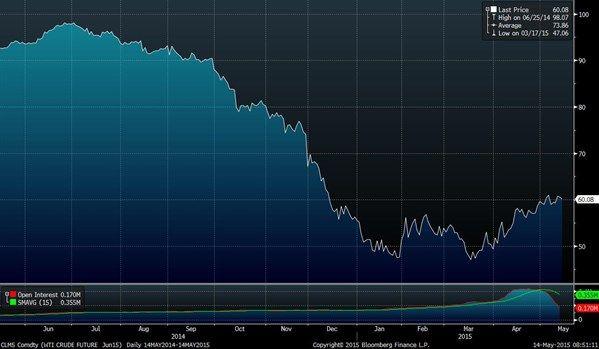 Hang Seng average seling price index - may 2015 | Crude oil prices retreat due to profit taking-6723 | 14/May/2015 ...
