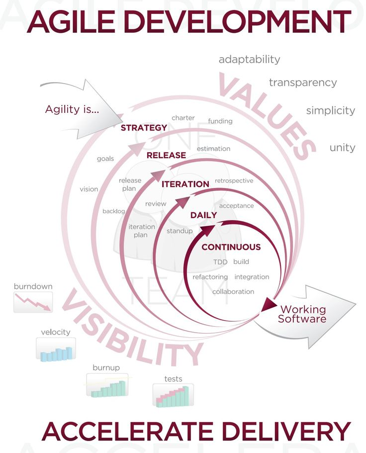 What Agile Methodology does to a Software Project - Quality Assurance and Project Management